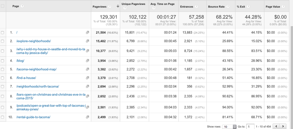 Screen shot of a MoveToTacoma.com Google Analytics screen showing the site